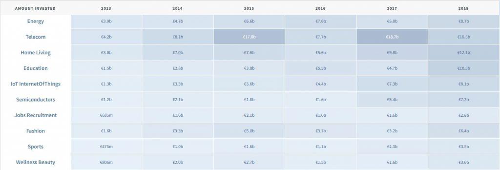 حجم سرمایه گذاری در حوزه جذب و استخدام